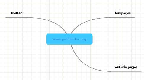 Mind Map: www.profitindex.org
