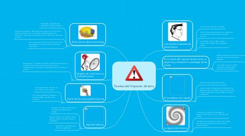 Mind Map: Teorías del Impacto directo
