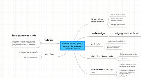 Mind Map: grundmedia.info ( ugye ez lenne a domain, aztán lehetne darabolni több subdomainre, egy fő email, plusz mindenki saját neves mail)