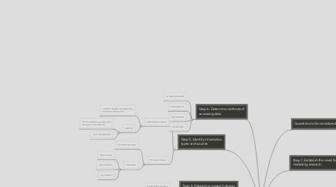 Mind Map: MPV case