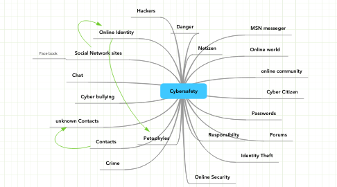 Mind Map: Cybersafety