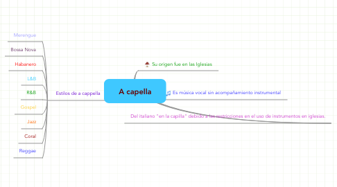 Mind Map: A capella
