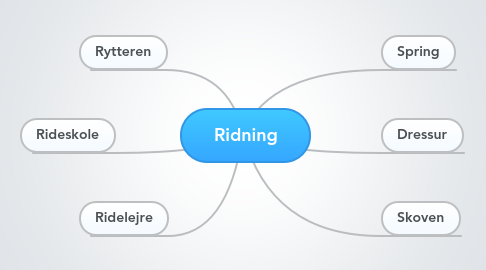 Mind Map: Ridning