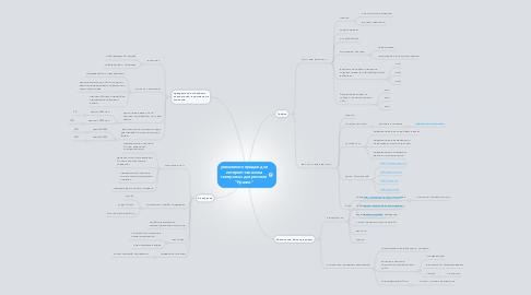 """Mind Map: увеличение продаж для интернет-магазина материалы для ремонта """"Краски"""""""