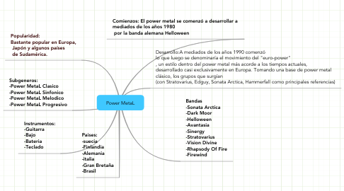 Mind Map: Power MetaL