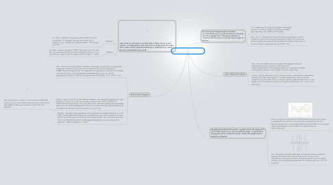 Mind Map: Writing Assignment  #5