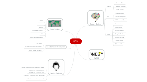 Mind Map: HOW