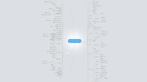 Mind Map: Planejamento Estratégico Praça do Conhecimento
