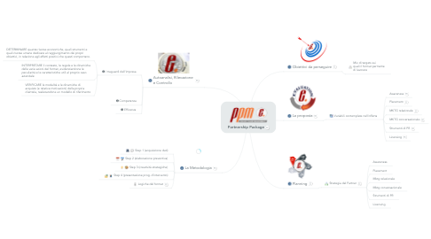 Mind Map: Partnership Package