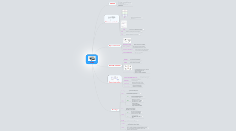 Mind Map: Modem