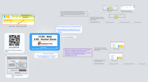 Mind Map: CCSS Math 8.NS - Number Sense or The Number System