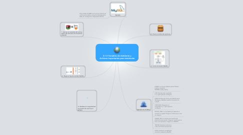 Mind Map: 2.1.5 Variables de Ambiente y Archivos Importantes para instalación