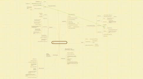 Mind Map: Cyberwellness DED137-TG3