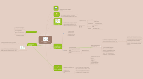 Mind Map: Diseño de Base de Datos Distribuidas.