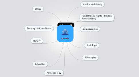Mind Map: Society