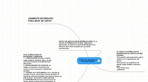 Mind Map: DISEÑO DE UNA BASE DE DATOS SIDTRIBUIDA