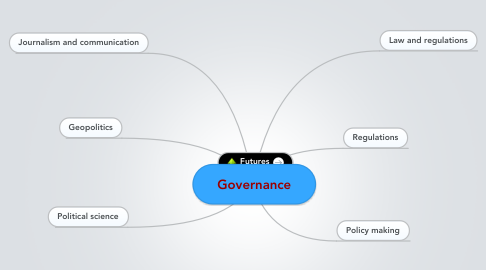 Mind Map: Governance