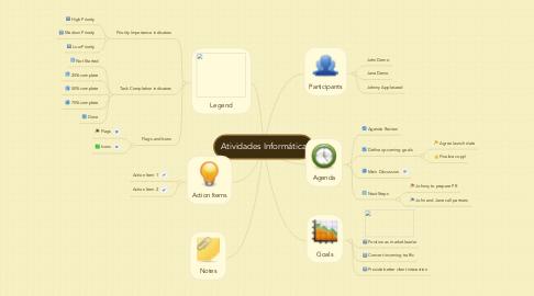 Mind Map: Atividades Informática