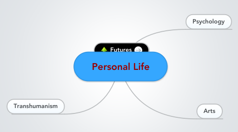 Mind Map: Personal Life