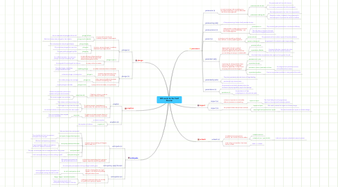 Mind Map: 400 words for the Toefl Disaster