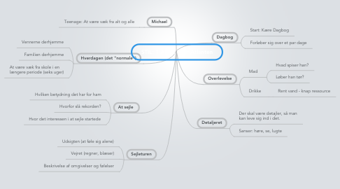 Mind Map: STIL: 1 Alene over Atlanten