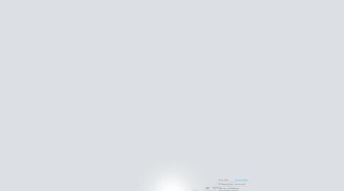 Mind Map: KickStarter