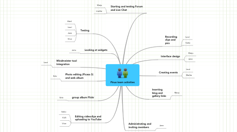 Mind Map: Pinus team activities