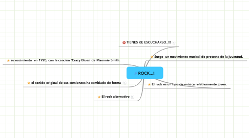 Mind Map: ROCK...!!