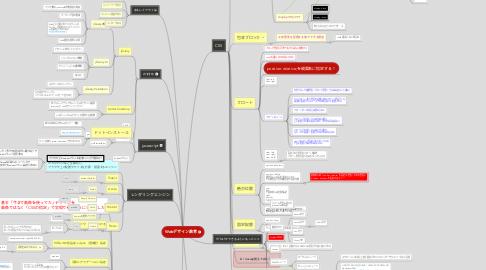 Mind Map: Webデザイン教育
