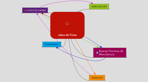 Mind Map: Jalea de Fresa