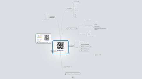 Mind Map: Technology Integration Ideas