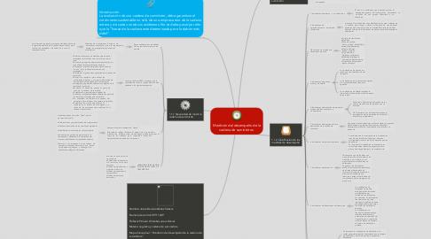 Mind Map: Medición del desempeño de lacadena de suministros.