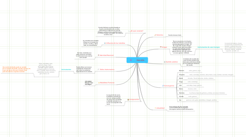 Mind Map: BALADA