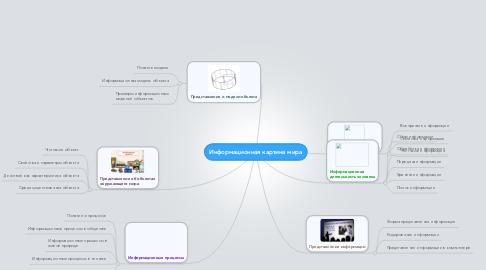Mind Map: Информационная картина мира