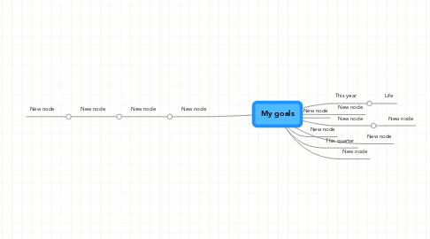 Mind Map: My goals