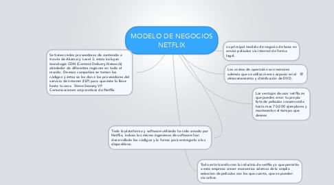 Mind Map: MODELO DE NEGOCIOSNETFLIX