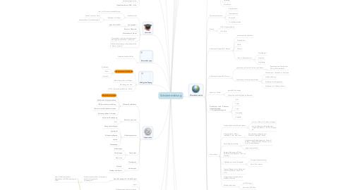 Mind Map: Schulentwicklung