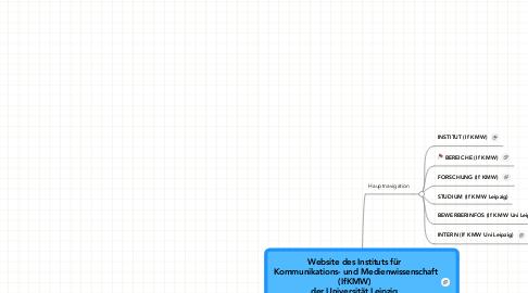 Mind Map: Website des Instituts für  Kommunikations- und Medienwissenschaft (IfKMW)  der Universität Leipzig  www.kmw.uni-leipzig.de