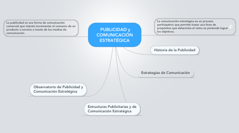Mind Map: PUBLICIDAD y COMUNICACIÓN ESTRATÉGICA