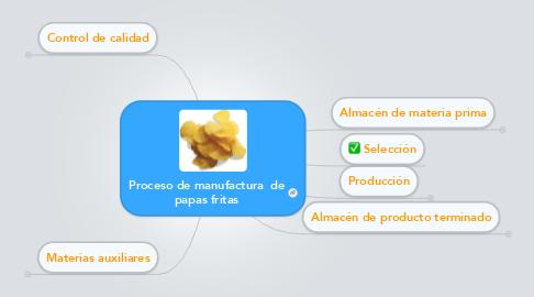 Mind Map: Proceso de manufactura  de papas fritas