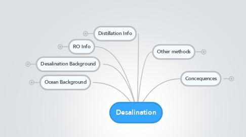 Mind Map: Desalination