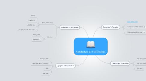 Mind Map: Architecture de l'information