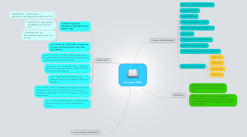 Mind Map: Concurso IFRO