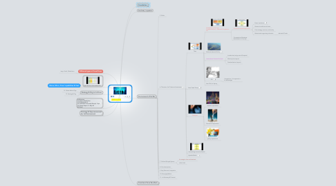 Mind Map: Int Business