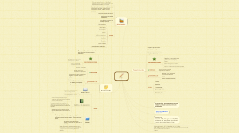 Mind Map: ITEMS ESCRITOS