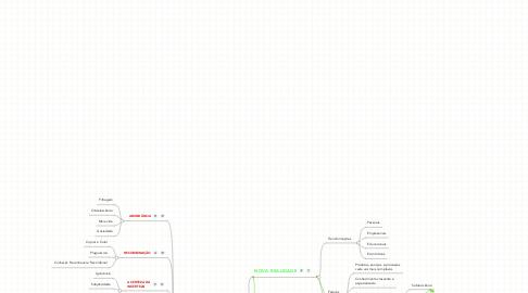 Mind Map: Conhecimento