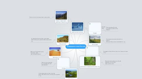 Mind Map: Природные зоны России