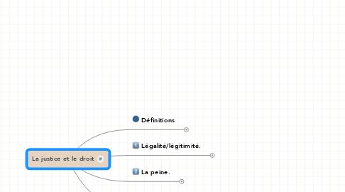 Mind Map: La justice et le droit