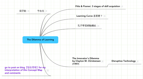 Mind Map: The Dilemma of Learning