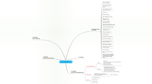 Mind Map: Dipl. Online Marketer